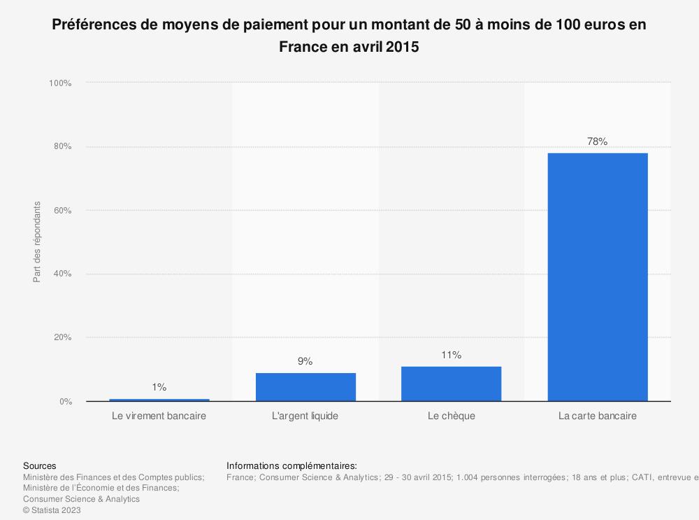 Statistique: Préférences de moyens de paiement pour un montant de 50 à moins de 100 euros en France en avril 2015 | Statista