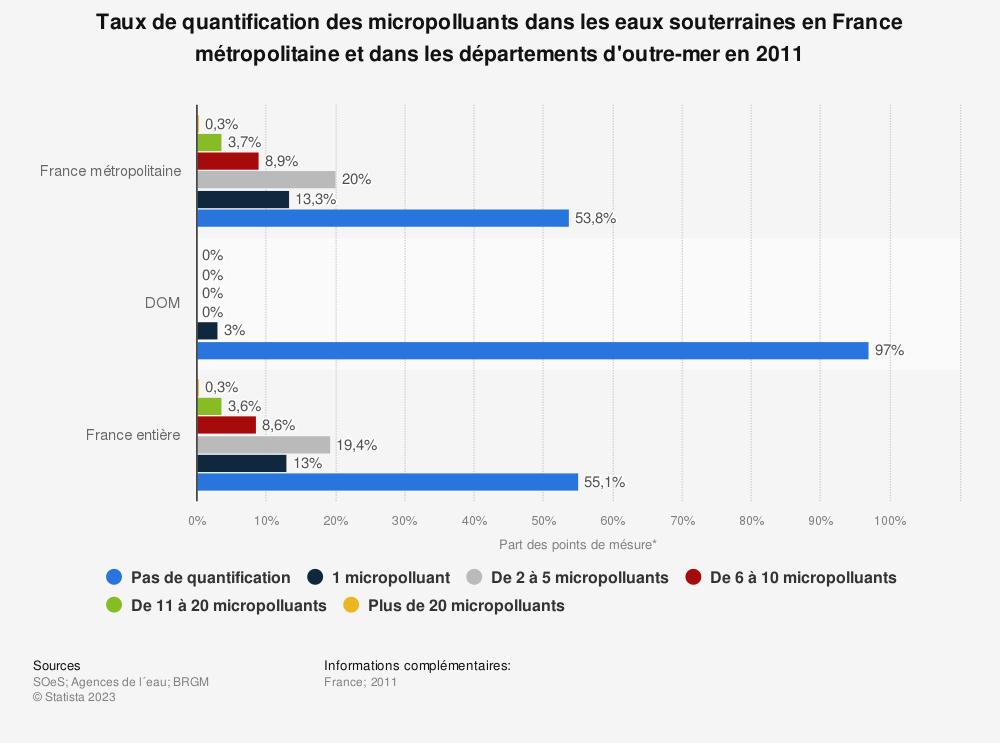 Statistique: Taux de quantification des micropolluants dans les eaux souterraines en France métropolitaine et dans les départements d'outre-mer en 2011 | Statista