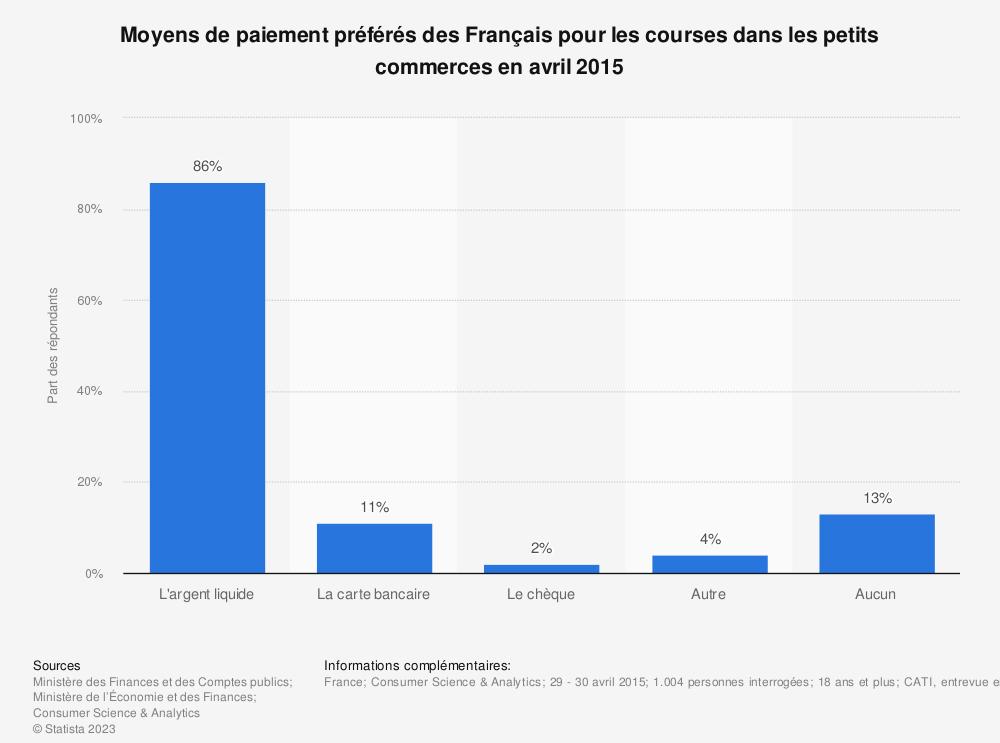 Statistique: Moyens de paiement préférés des Français pour les courses dans les petits commerces en avril 2015 | Statista