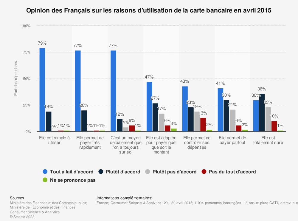 Statistique: Opinion des Français sur les raisons d'utilisation de la carte bancaire en avril 2015 | Statista