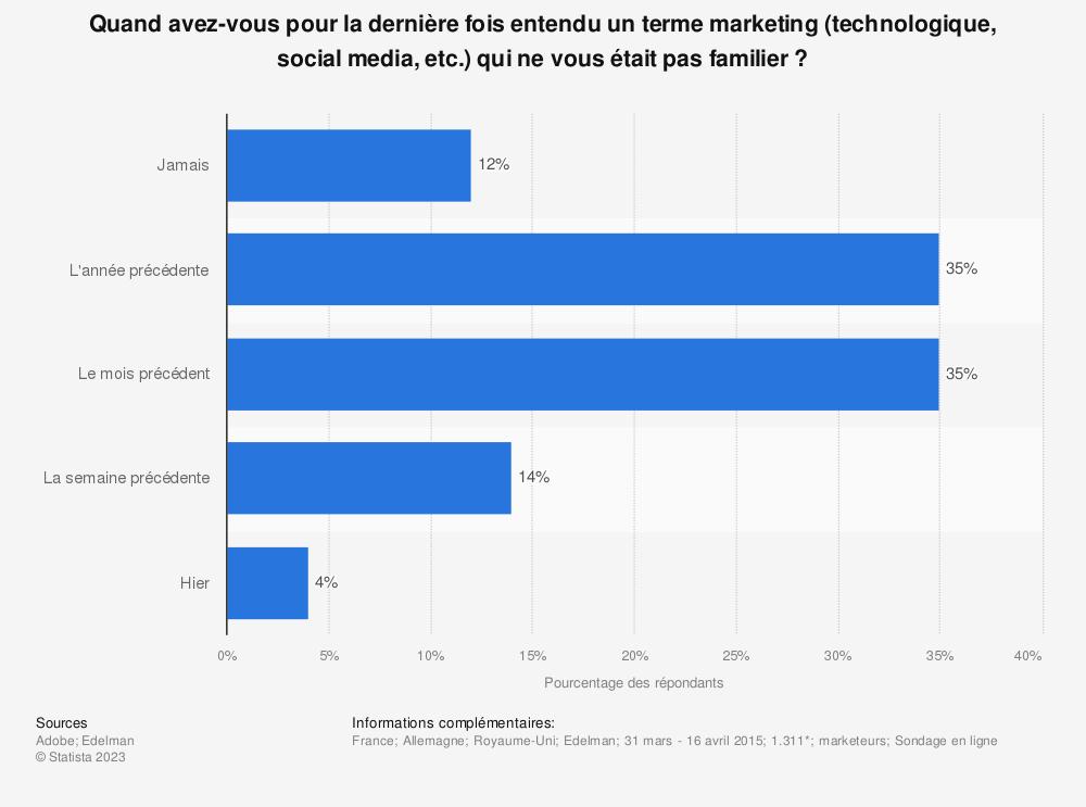 Statistique: Quand avez-vous pour la dernière fois entendu un terme marketing (technologique, social media, etc.) qui ne vous était pas familier ? | Statista