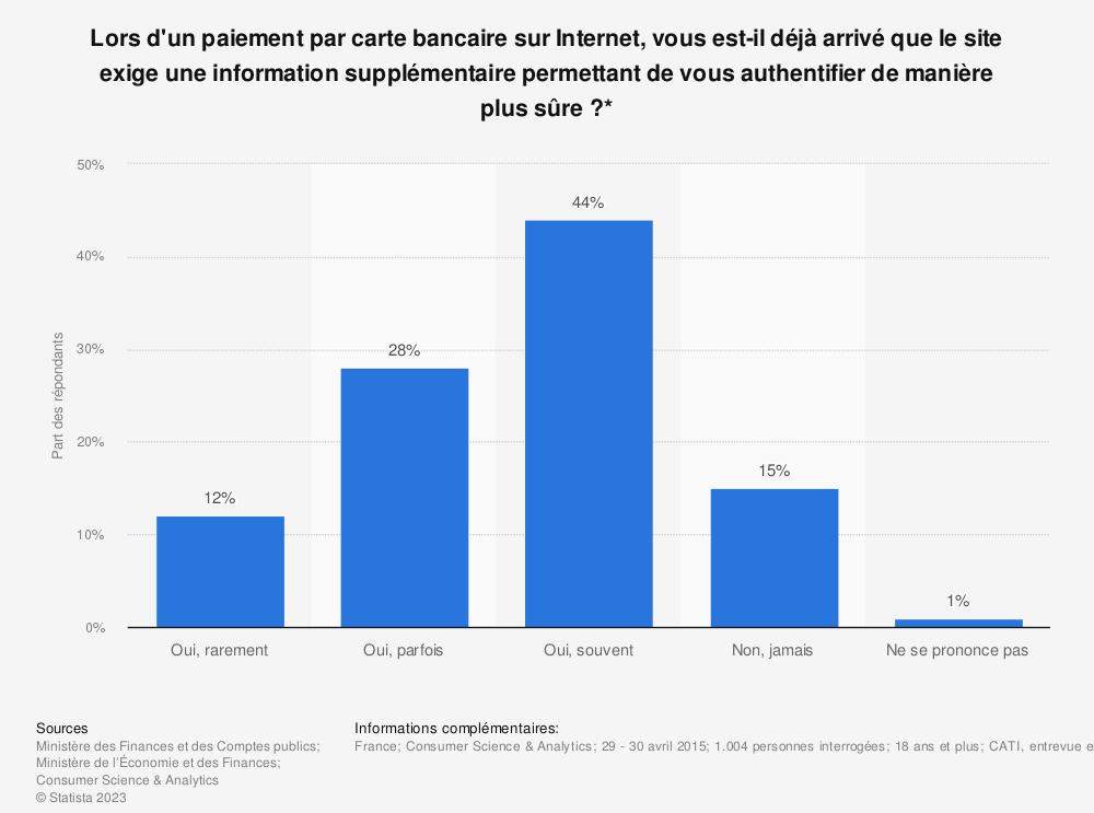 Statistique: Lors d'un paiement par carte bancaire sur Internet, vous est-il déjà arrivé que le site exige une information supplémentaire permettant de vous authentifier de manière plus sûre?* | Statista