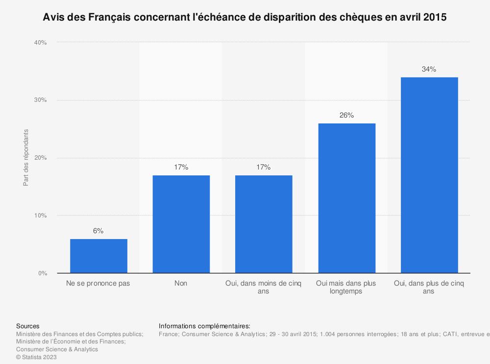Statistique: Avis des Français concernant l'échéance de disparition des chèques en avril 2015  | Statista