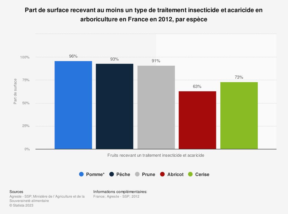 Statistique: Part de surface recevant au moins un type de traitement insecticide et acaricide en arboriculture en France en 2012, par espèce | Statista