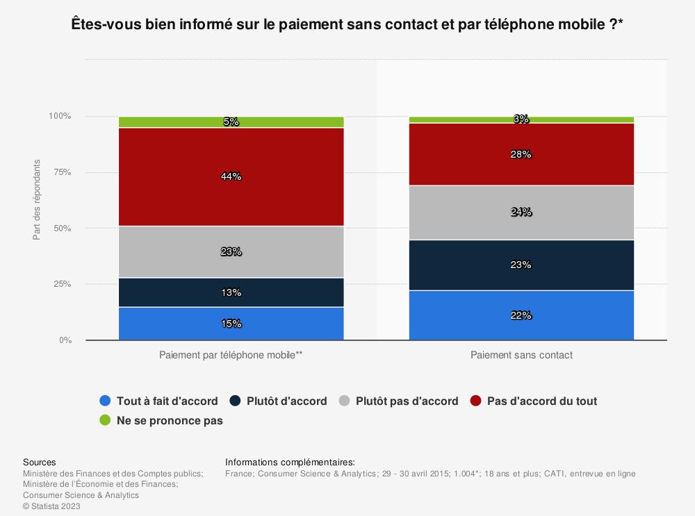 Statistique: Êtes-vous bien informé sur le paiement sans contact et par téléphone mobile ?* | Statista