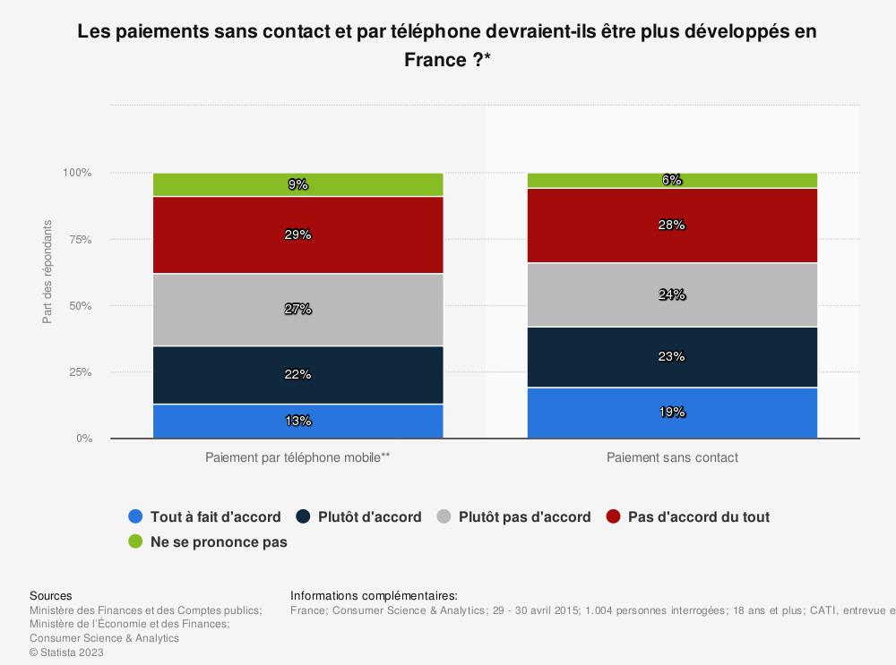Statistique: Les paiements sans contact et par téléphone devraient-ils être plus développés en France ?* | Statista