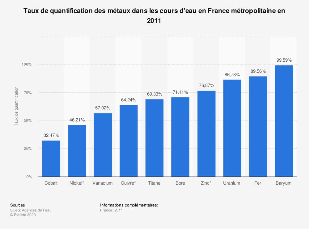 Statistique: Taux de quantification des métaux dans les cours d'eau en France métropolitaine en 2011 | Statista