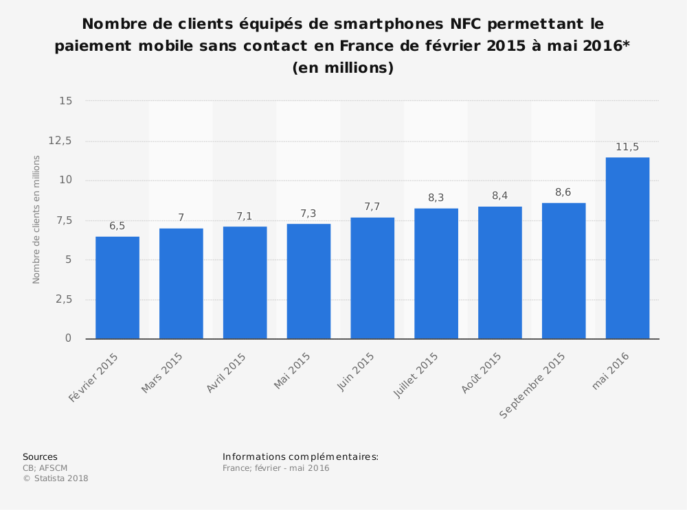 Statistique: Nombre de clients équipés de smartphones NFC permettant le paiement mobile sans contact en France de février 2015 à mai 2016* (en millions) | Statista