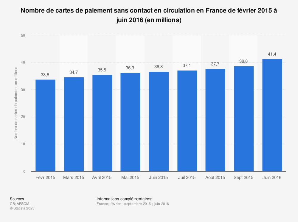 Statistique: Nombre de cartes de paiement sans contact en circulation en France de février 2015 à septembre 2015 et en juin 2016 (en millions) | Statista
