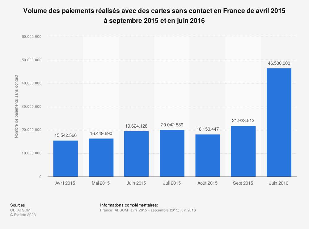 Statistique: Volume des paiements réalisés avec des cartes sans contact en France de avril 2015 à septembre 2015 et en juin 2016 | Statista