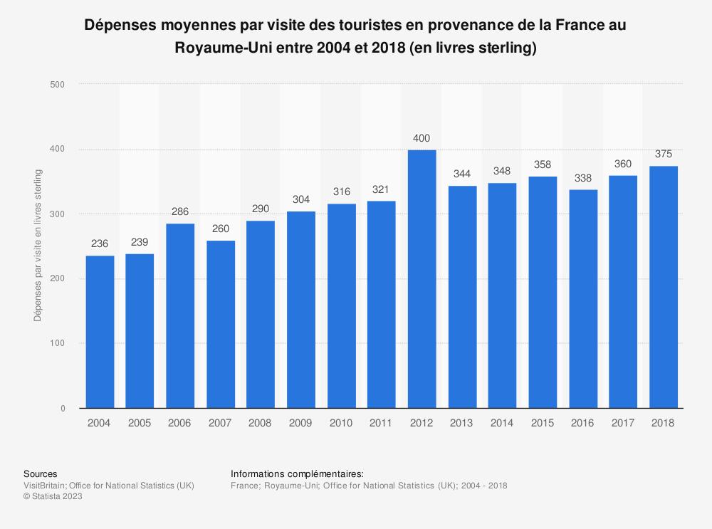 Statistique: Dépenses moyennes par visite des touristes en provenance de la France au Royaume-Uni entre 2004 et 2018 (en livres sterling) | Statista