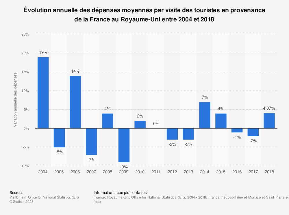 Statistique: Évolution annuelle des dépenses moyennes par visite des touristes en provenance de la France au Royaume-Uni entre 2004 et 2018 | Statista