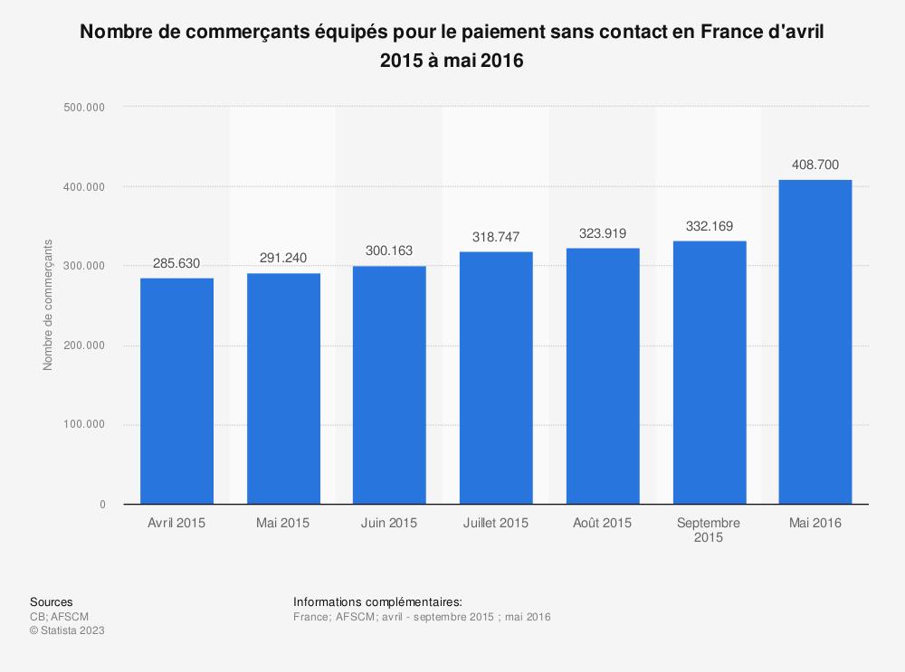 Statistique: Nombre de commerçants équipés pour le paiement sans contact en France d'avril 2015 à mai 2016 | Statista