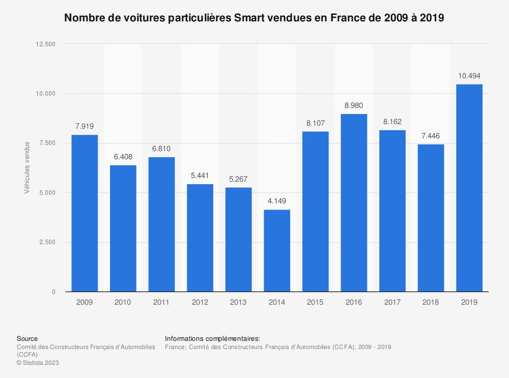 Statistique: Nombre de voitures particulières Smart vendues en France de 2009 à 2018 | Statista