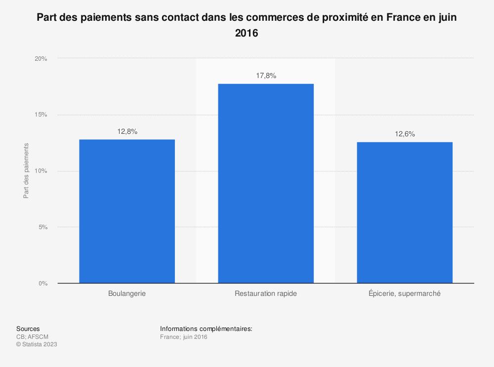 Statistique: Part des paiements sans contact dans les commerces de proximité en France en juin 2016 | Statista