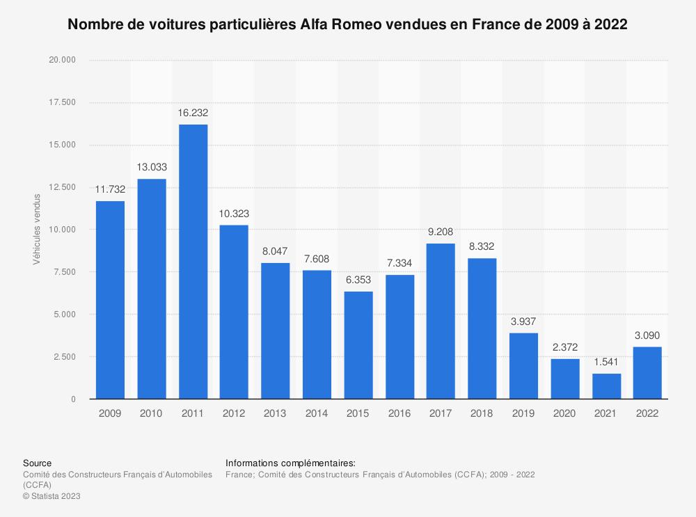 Statistique: Nombre de voitures particulières Alfa Romeo vendues en France de 2009 à 2018 | Statista