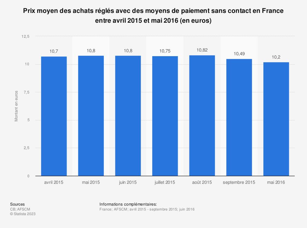 Statistique: Prix moyen des achats réglés avec des moyens de paiement sans contact en France entre avril 2015 et mai 2016 (en euros) | Statista