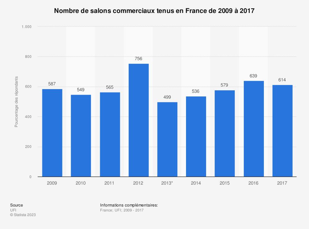 Statistique: Nombre de salons commerciaux tenus en France de 2009 à 2017 | Statista