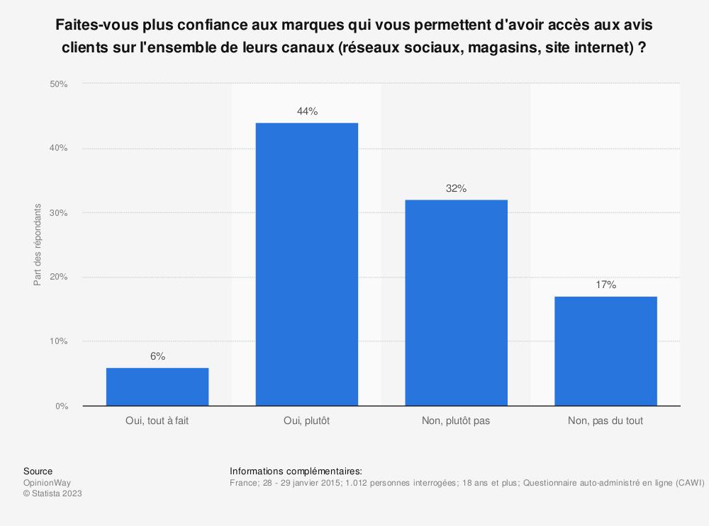 Statistique: Faites-vous plus confiance aux marques qui vous permettent d'avoir accès aux avis clients sur l'ensemble de leurs canaux (réseaux sociaux, magasins, site internet) ? | Statista