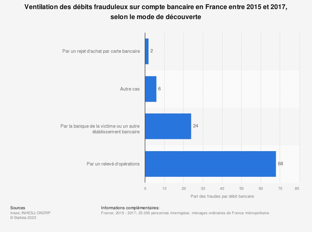 Statistique: Ventilation des débits frauduleux sur compte bancaire en France entre 2015 et 2017, selon le mode de découverte | Statista