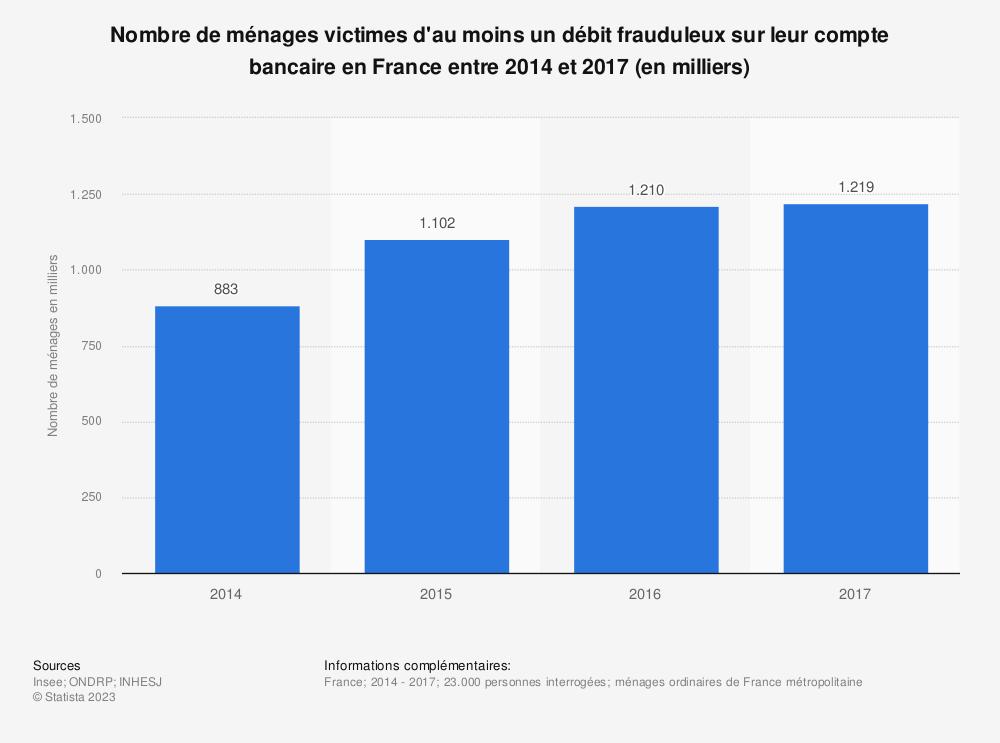 Statistique: Nombre de ménages victimes d'au moins un débit frauduleux sur leur compte bancaire en France entre 2014 et 2017 (en milliers) | Statista