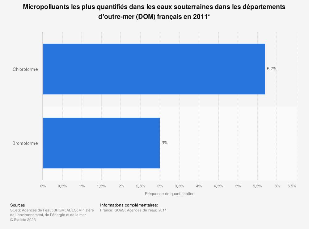 Statistique: Micropolluants les plus quantifiés dans les eaux souterraines dans les départements d'outre-mer (DOM) français en 2011* | Statista