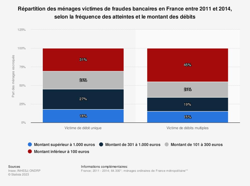 Statistique: Répartition des ménages victimes de fraudes bancaires en France entre 2011 et 2014, selon la fréquence des atteintes et le montant des débits | Statista