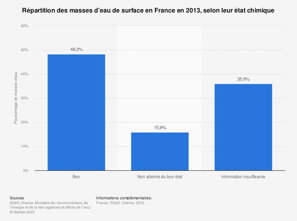 Statistique: Répartition des masses d'eau de surface en France en 2013, selon leur état chimique | Statista