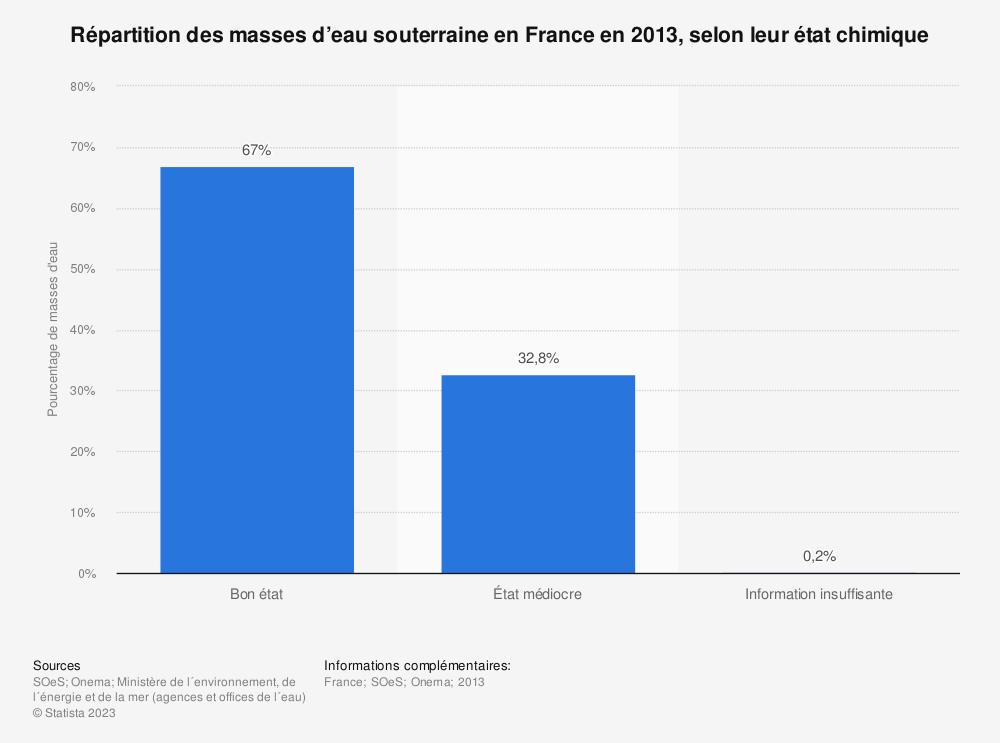 Statistique: Répartition des masses d'eau souterraine en France en 2013, selon leur état chimique | Statista