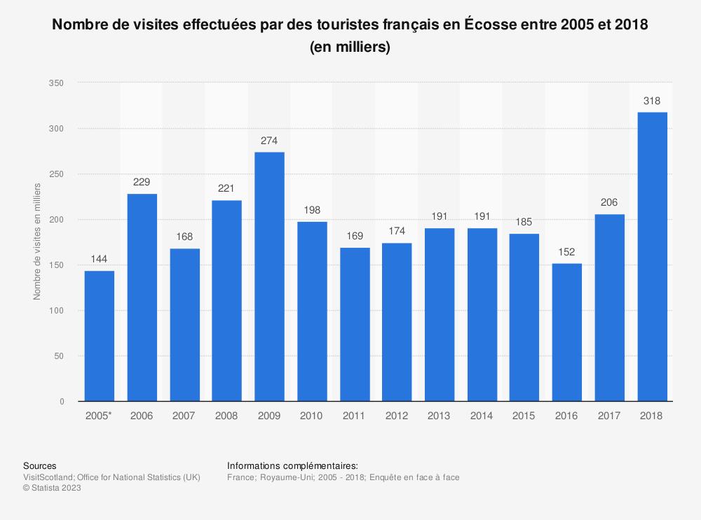 Statistique: Nombre de visites effectuées par des touristes français en Écosse entre 2005 et 2018 (en milliers)  | Statista