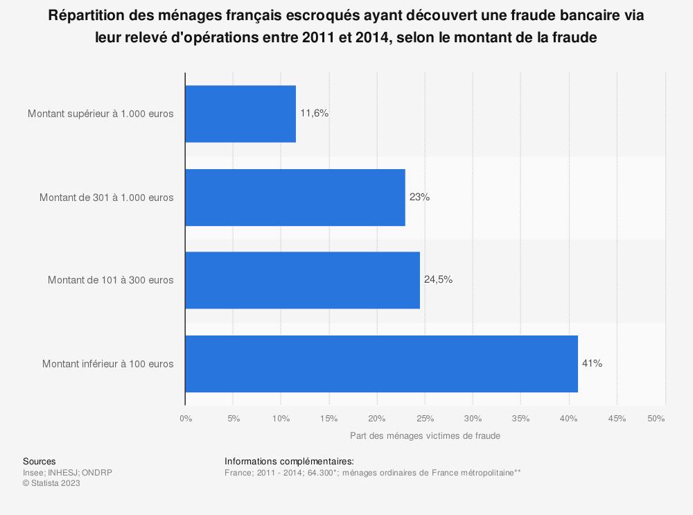 Statistique: Répartition des ménages français escroqués ayant découvert une fraude bancaire via leur relevé d'opérations entre 2011 et 2014, selon le montant de la fraude | Statista