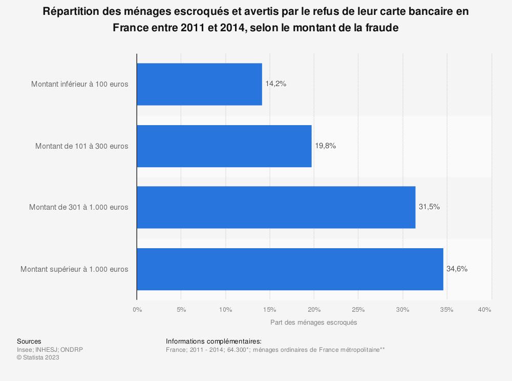 Statistique: Répartition des ménages escroqués et avertis par le refus de leur carte bancaire en France entre 2011 et 2014, selon le montant de la fraude | Statista