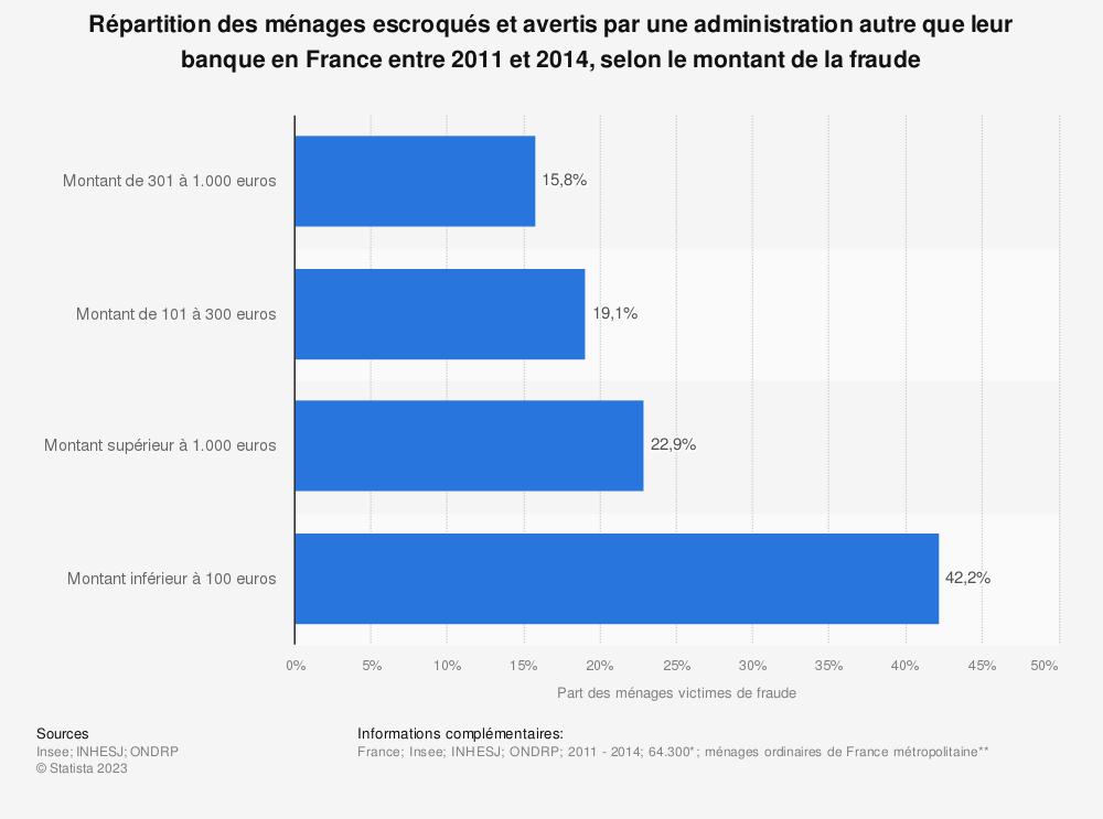 Statistique: Répartition des ménages escroqués et avertis par une administration autre que leur banque en France entre 2011 et 2014, selon le montant de la fraude | Statista