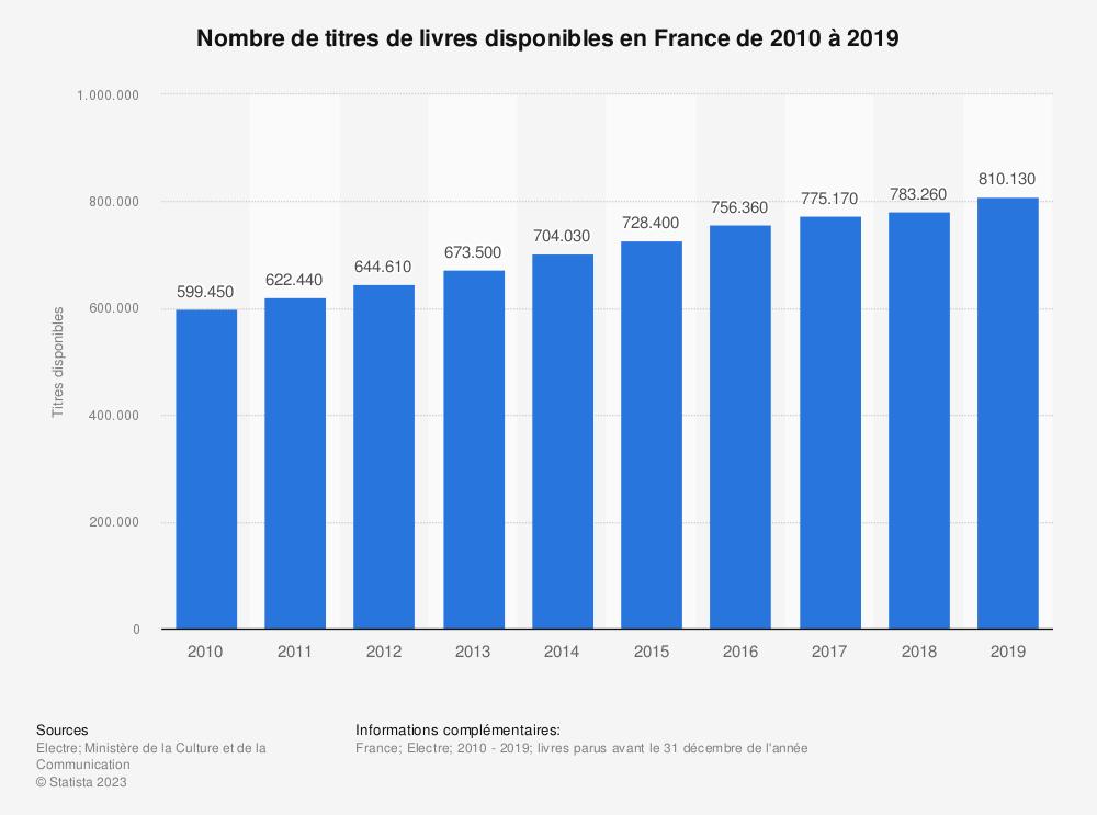 Statistique: Nombre de titres de livres disponibles en France de 2010 à 2018 | Statista