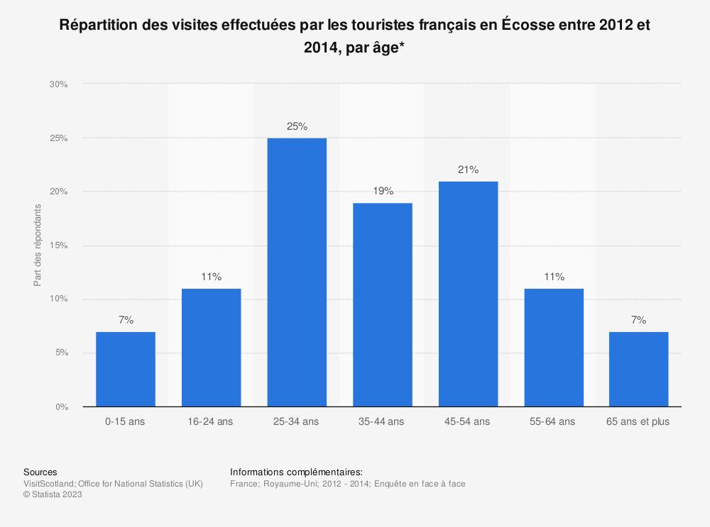 Statistique: Répartition des visites effectuées par les touristes français en Écosse entre 2012 et 2014, par âge* | Statista