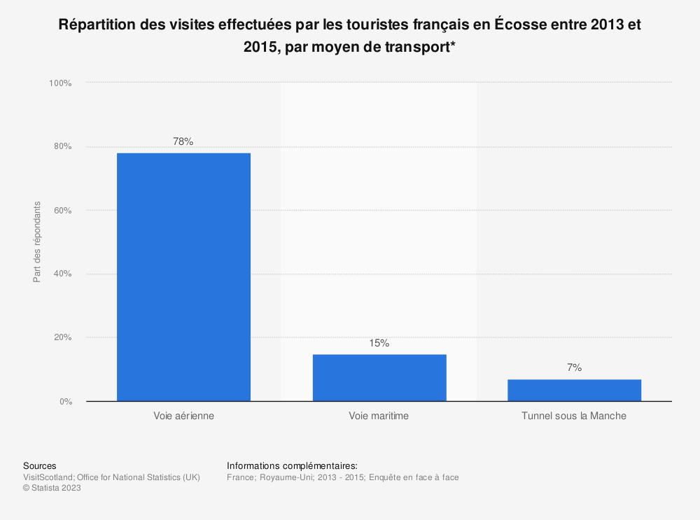 Statistique: Répartition des visites effectuées par les touristes français en Écosse entre 2013 et 2015, par moyen de transport* | Statista