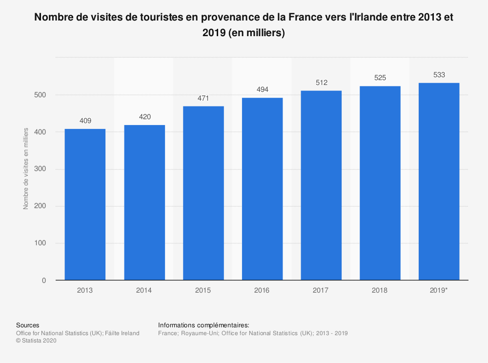 Statistique: Nombre de visites de touristes en provenance de la France vers l'Irlande entre 2013 et 2019 (en milliers) | Statista