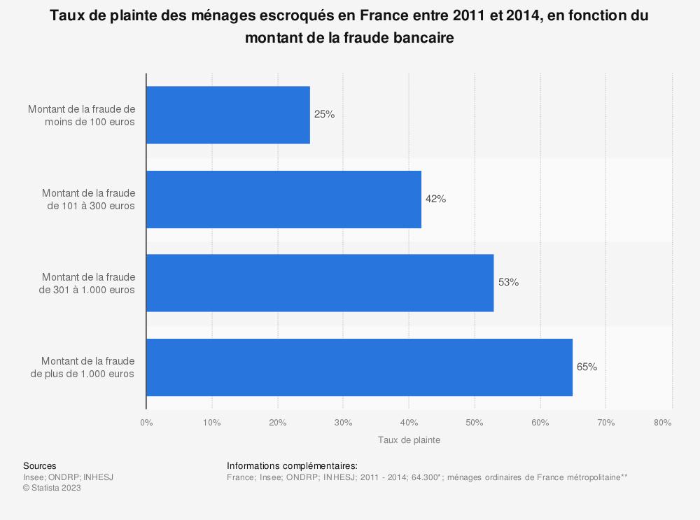 Statistique: Taux de plainte des ménages escroqués en France entre 2011 et 2014, en fonction du montant de la fraude bancaire | Statista