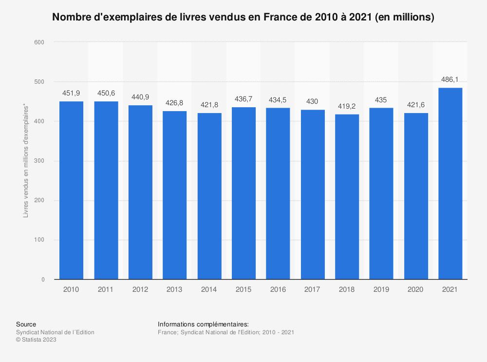 Statistique: Nombre d'exemplaires de livres vendus en France de 2010 à 2017 (en millions) | Statista