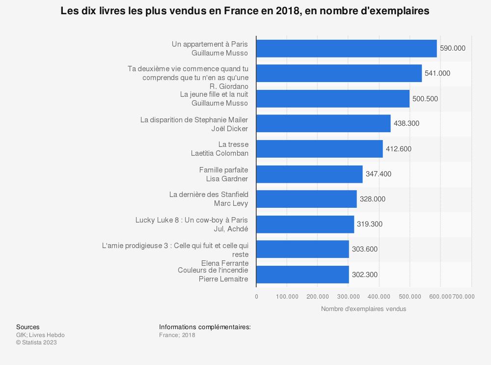 Statistique: Les dix livres les plus vendus en France en 2018, en nombre d'exemplaires | Statista