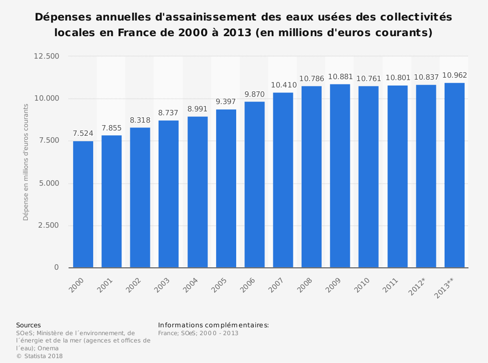 Statistique: Dépenses annuelles d'assainissement des eaux usées des collectivités locales en France de 2000 à 2013 (en millions d'euros courants) | Statista