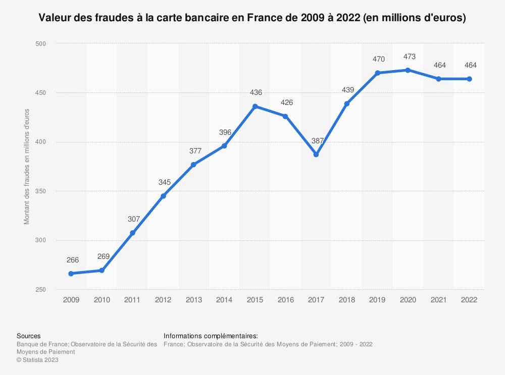 Statistique: Valeur des fraudes à la carte bancaire en France de 2009 à 2018 (en millions d'euros) | Statista