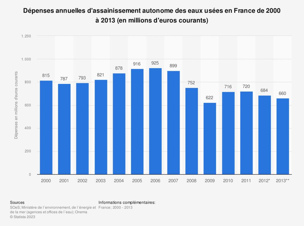 Statistique: Dépenses annuelles d'assainissement autonome des eaux usées en France de 2000 à 2013 (en millions d'euros courants) | Statista