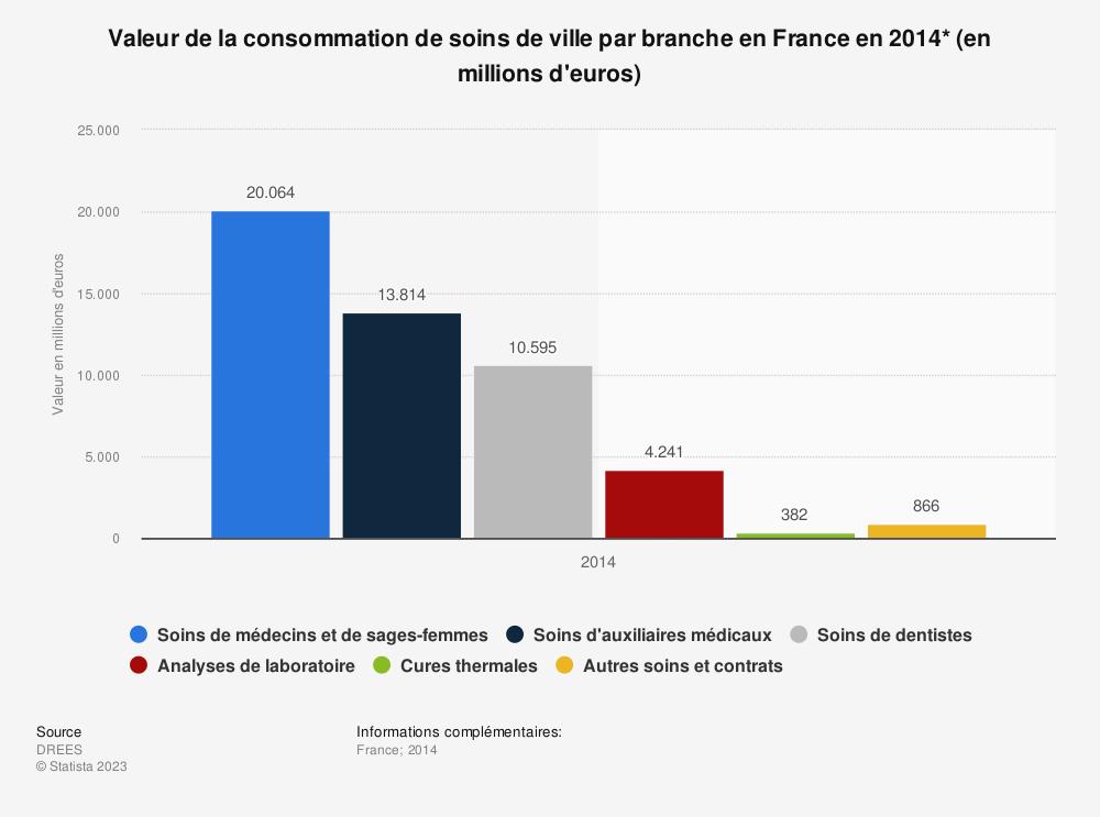 Statistique: Valeur de la consommation de soins de ville par branche en France en 2014* (en millions d'euros) | Statista