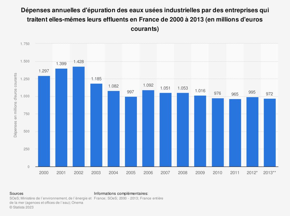 Statistique: Dépenses annuelles d'épuration des eaux usées industrielles par des entreprises qui traitent elles-mêmes leurs effluents en France de 2000 à 2013 (en millions d'euros courants) | Statista