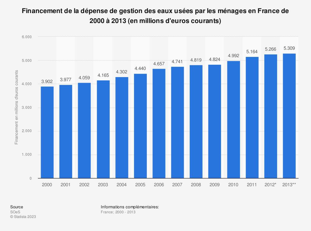 Statistique: Financement de la dépense de gestion des eaux usées par les ménages en France de 2000 à 2013 (en millions d'euros courants) | Statista
