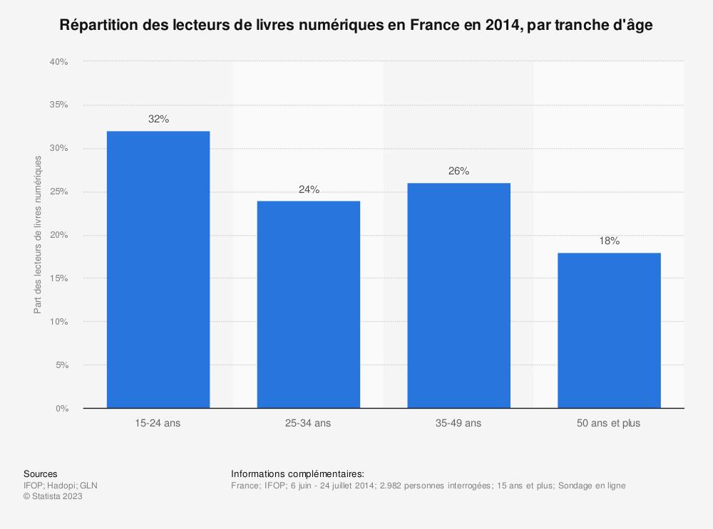 Statistique: Répartition des lecteurs de livres numériques en France en 2014, par tranche d'âge | Statista