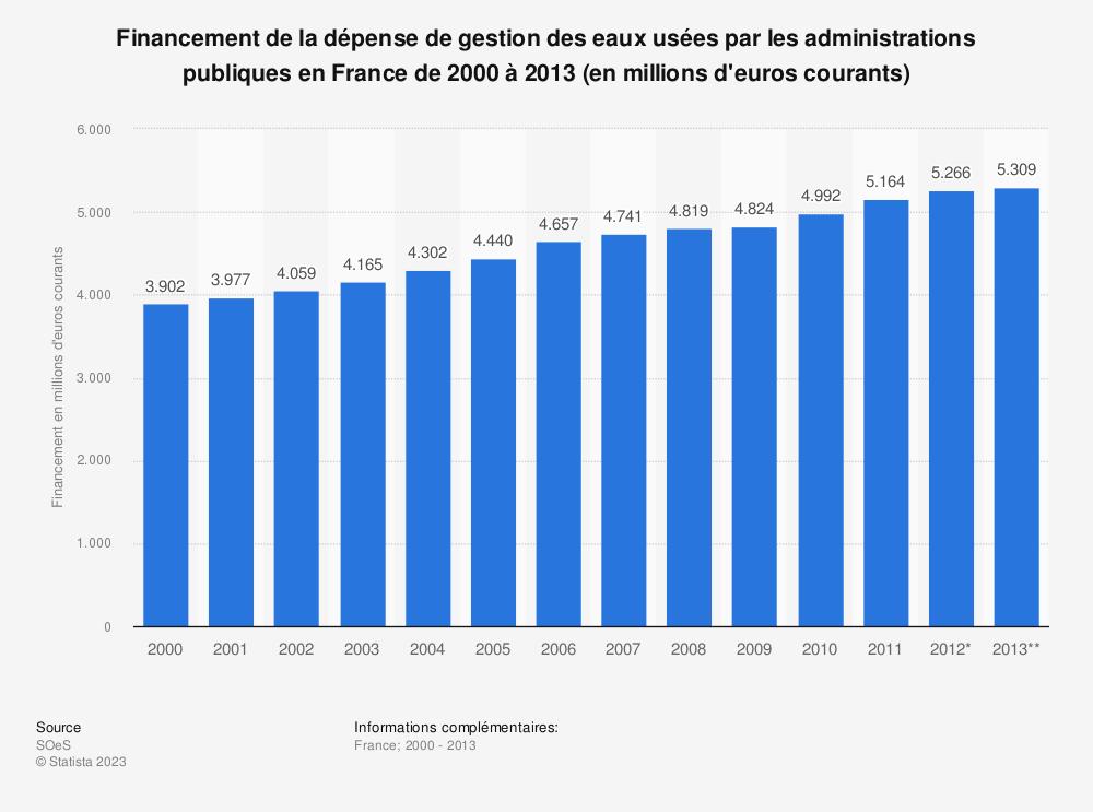 Statistique: Financement de la dépense de gestion des eaux usées par les administrations publiques en France de 2000 à 2013 (en millions d'euros courants) | Statista