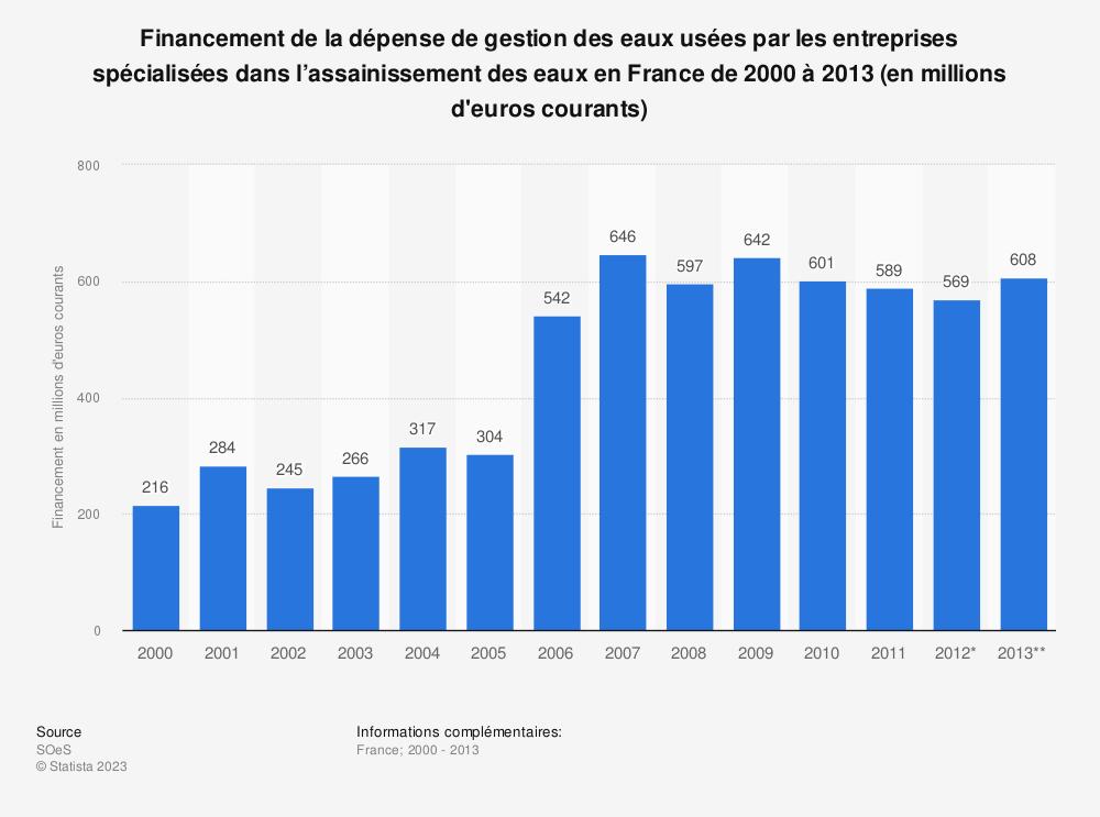 Statistique: Financement de la dépense de gestion des eaux usées par les entreprises spécialisées dans l'assainissement des eaux en France de 2000 à 2013 (en millions d'euros courants) | Statista