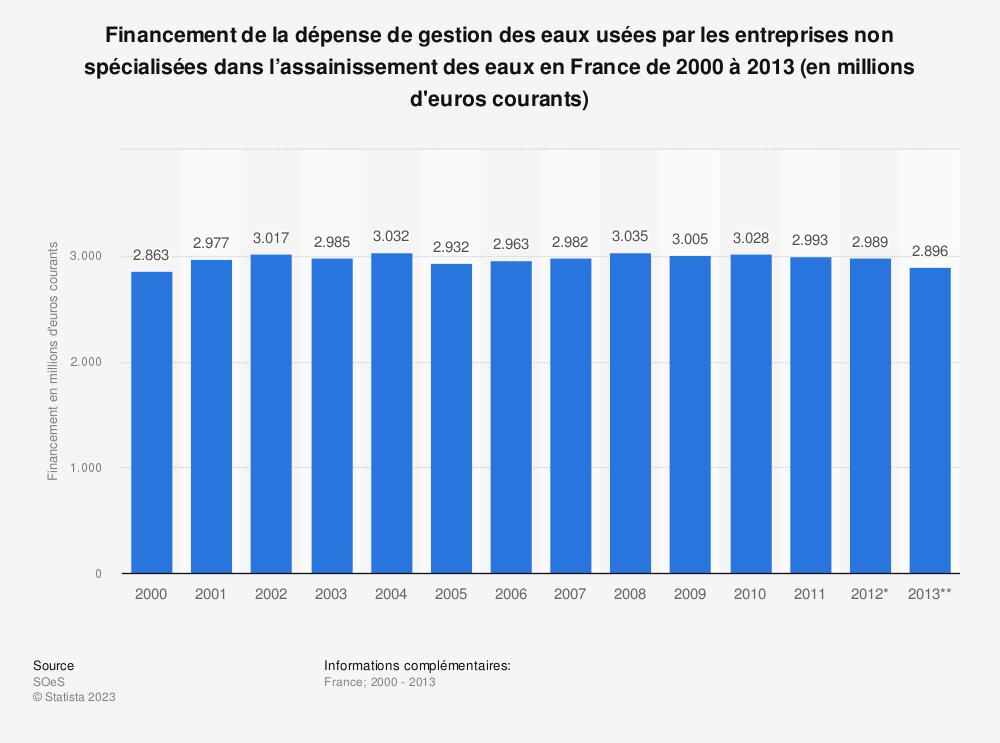 Statistique: Financement de la dépense de gestion des eaux usées par les entreprises non spécialisées dans l'assainissement des eaux en France de 2000 à 2013 (en millions d'euros courants) | Statista